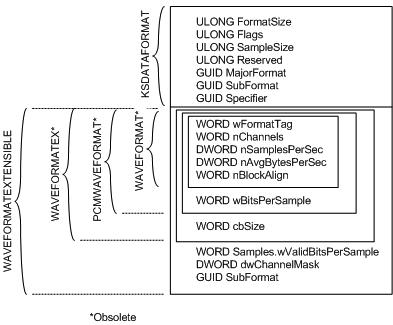 wave_format_extensible subformat